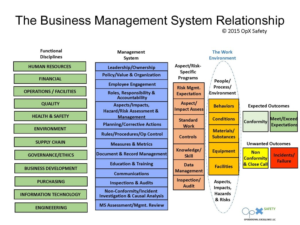 what is the purpose of the information technology systems functional area Information technology division  41 functional process  give a description of the intended scope of the system, how it will accomplish its purpose 13.